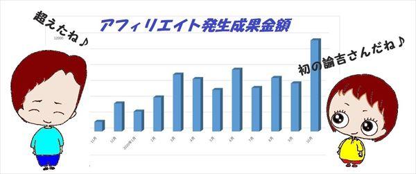 雑記ブログ収益グラフ